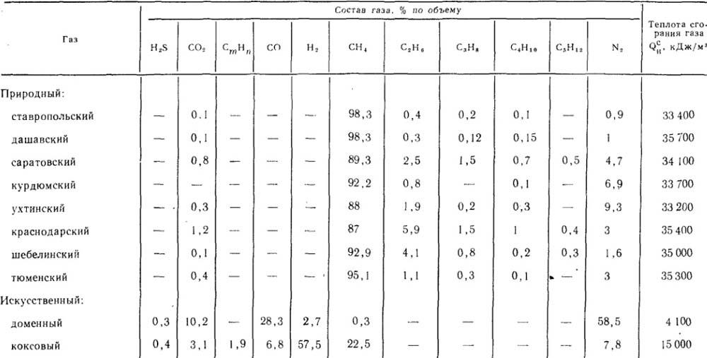 Особенности природных газов